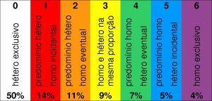 A escala Kinsey, com os graus de orientação sexual e a porcentagem deles na sociedade americana